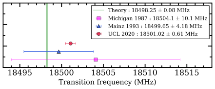 Figure 5: Comparison with theory and previous experiments.