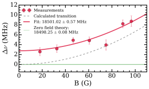Figure 4: Zeeman measurement of resonance frequency vs magnetic field
